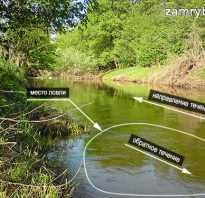 Рыбалка весной на малых реках